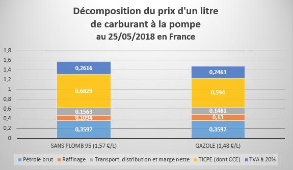 Graphique-prix-des-carburants.png