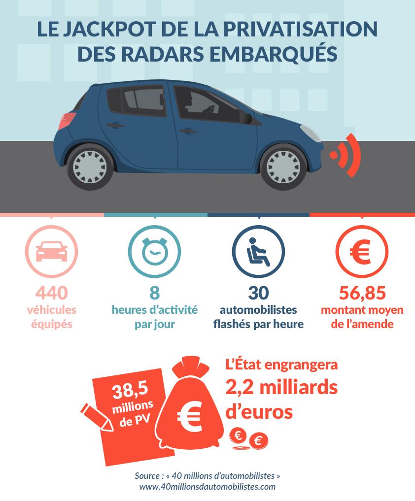 Infographie-argent-privatisation-voitures-radars