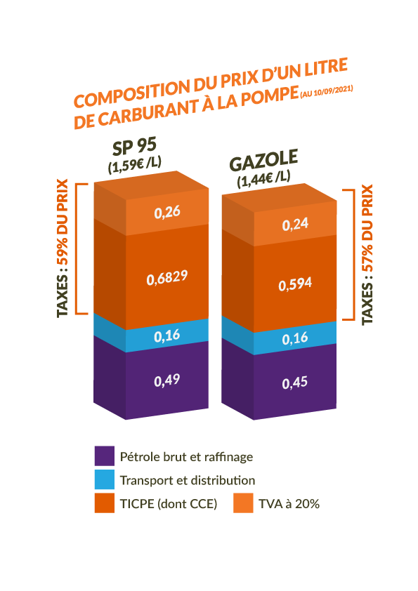 infographie composition prix carburants 2021