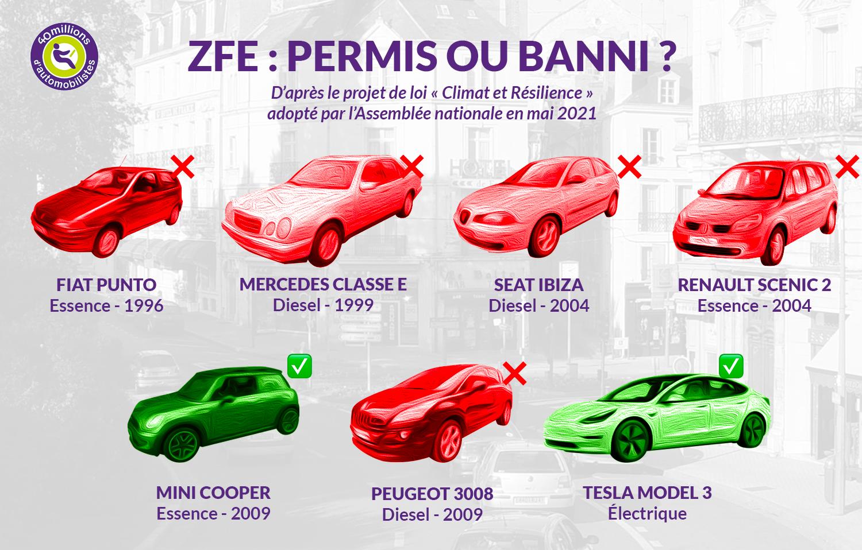 infographie zfe voitures permis banni